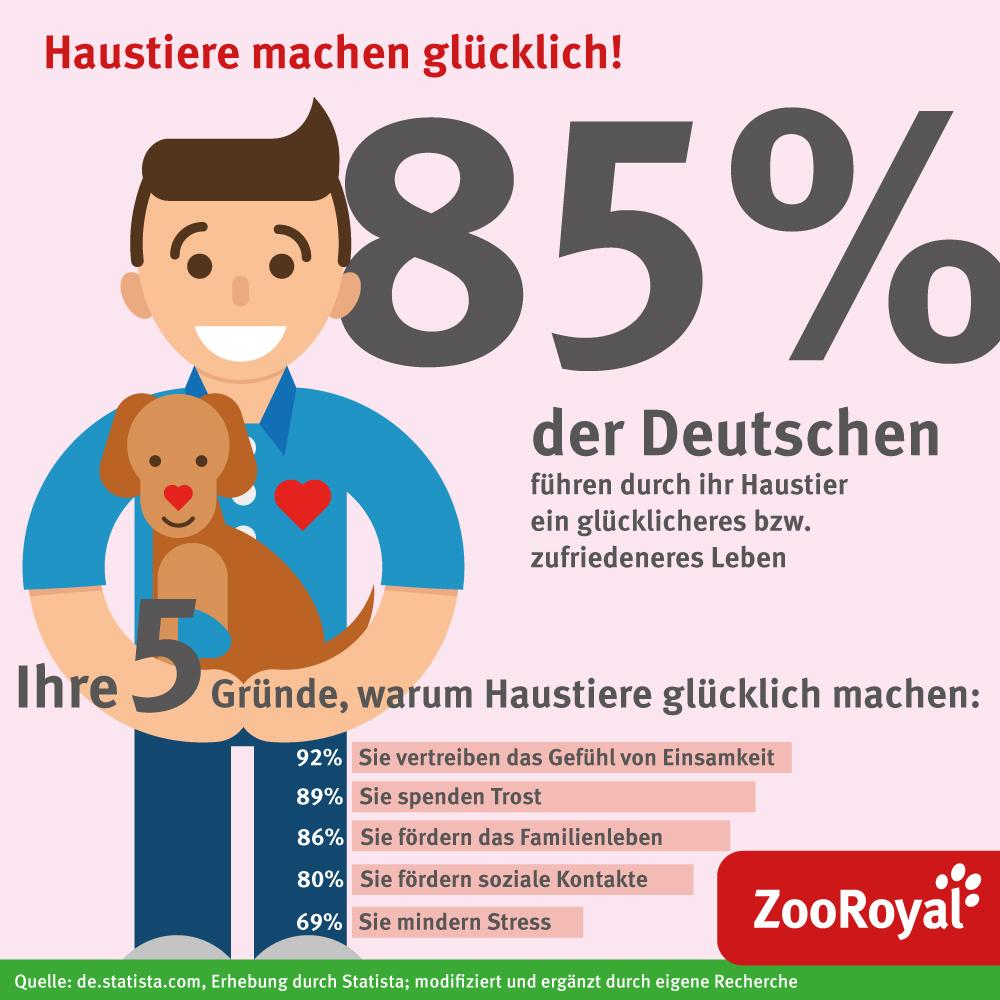 Infografik: Haustiere machen glücklich