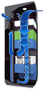 jwel-bioflow-doppelstromprinzip